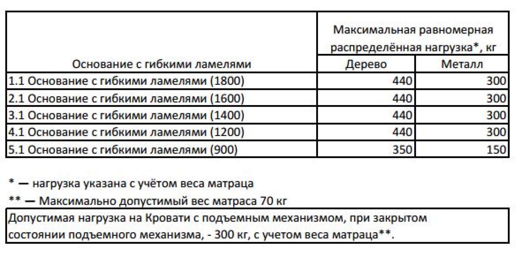 АМЕЛИ 201 Кровать ЛЮКС (1600) Венге без основания, без матраса